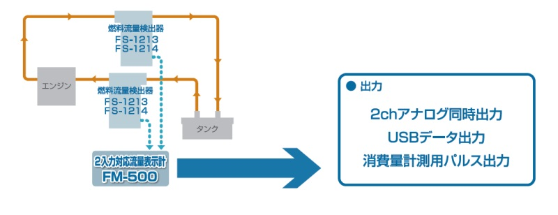 FM-500使用図