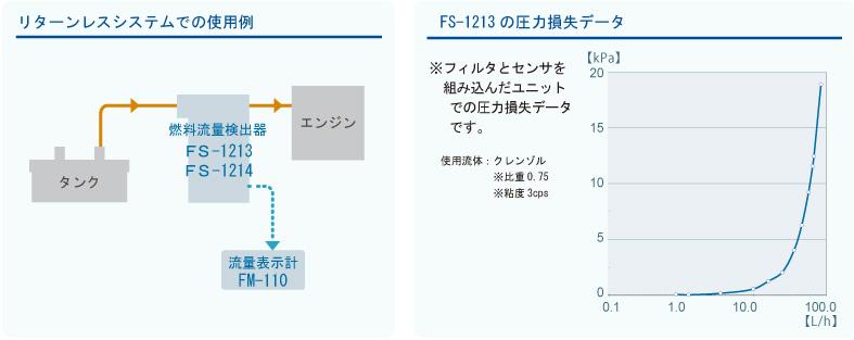 燃料流量計特徴図