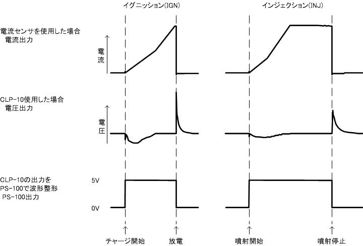 PS-100出力波形